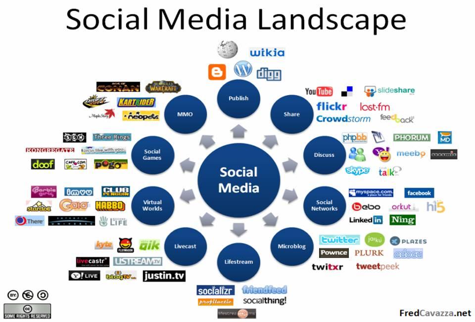 ผัง Social Network ที่กระจายได้อย่างรวดเร็ว