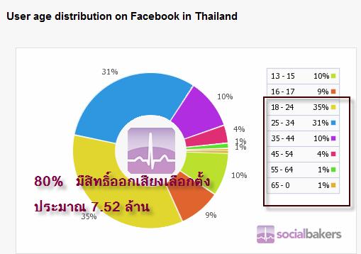 ประชากร Facebook ที่มีสิทธิ์ออกเสียงการลงคะแนน