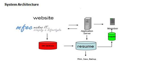จัดทำ Website สมัครงานให้ MFEC