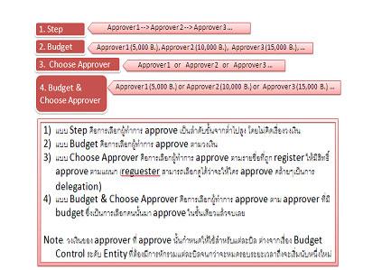 ระบบวงเงินเครดิต site  Office Depot e-Procurement
