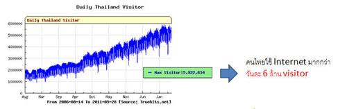 ตัวเลขคนใช้ Internet ในประเทศไทย