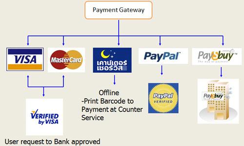 payment Gateway ระบบชำระเงิน online