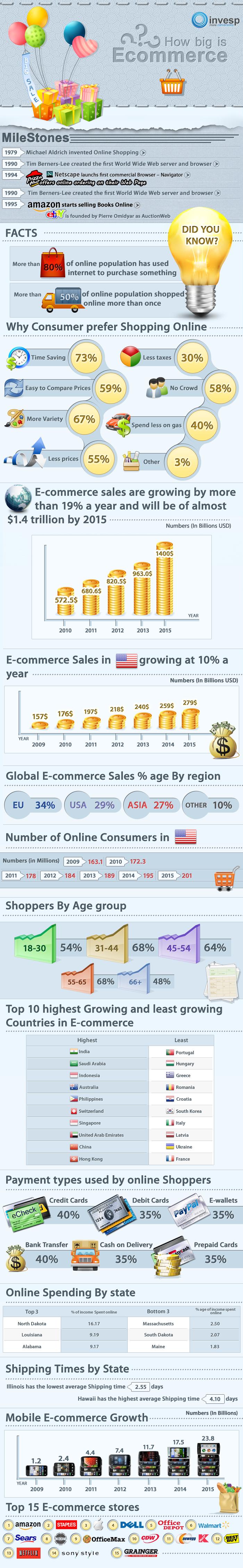 ภาพรวม E- Commerce ของโลกทั้งหมด