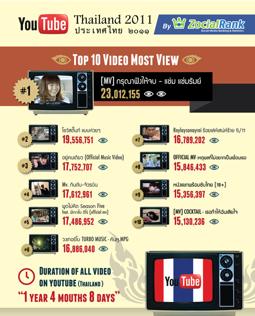Trend Thailand-Youtube-2011