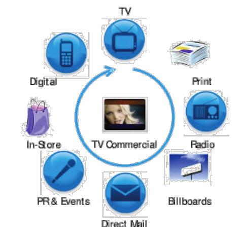พฤติกรรมการเข้าถึงข้อมูล internet_tv