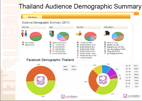 Audience Thailand