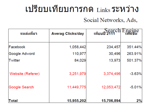 compare link Vs Social network vs ads