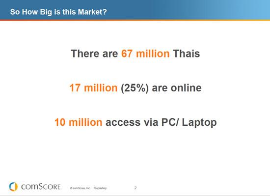 ตัวเลข การตลาด จากคนไทย 67 ล้าน