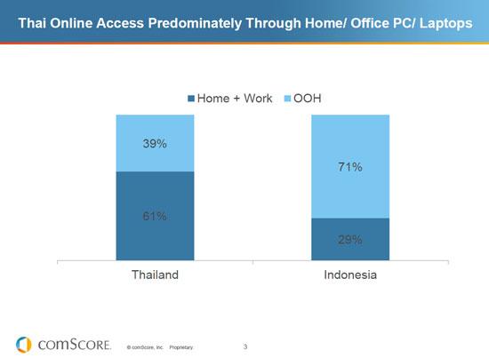เปรียบเทียบการใช้ Online กับ ประเทศ อินโดนีเซีย