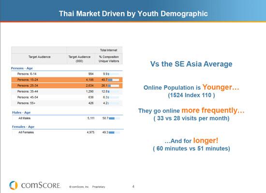 ตลาดขับเคลื่อน ด้วย กลุ่มคนอายุ 15-34 ปี มากถึง 60%+