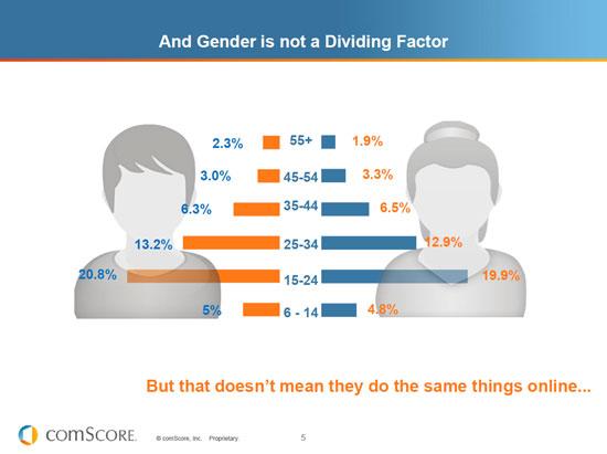 แยกตามเพศ และ อายุที่มี บทบาทกับ โลก Online