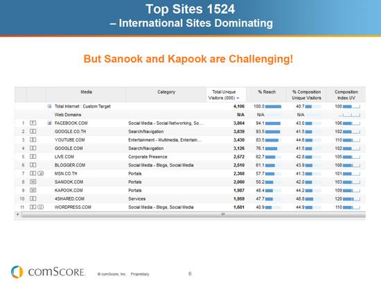 tops site ที่คนทั่วโลกเข้าใช้งานกันมากที่สุด