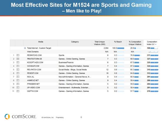 คนที่เข้า Website ในส่วนของ Sport และ Gaming