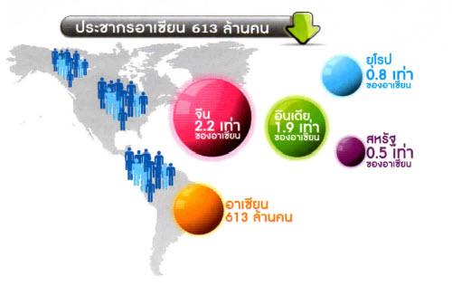 Asean Economic Community ข้อมูลตัวเลข ประชาคมอาเซียน
