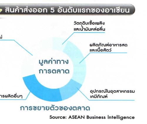 สินค้าส่งออก 5 อันดับแรกของอาเซียน