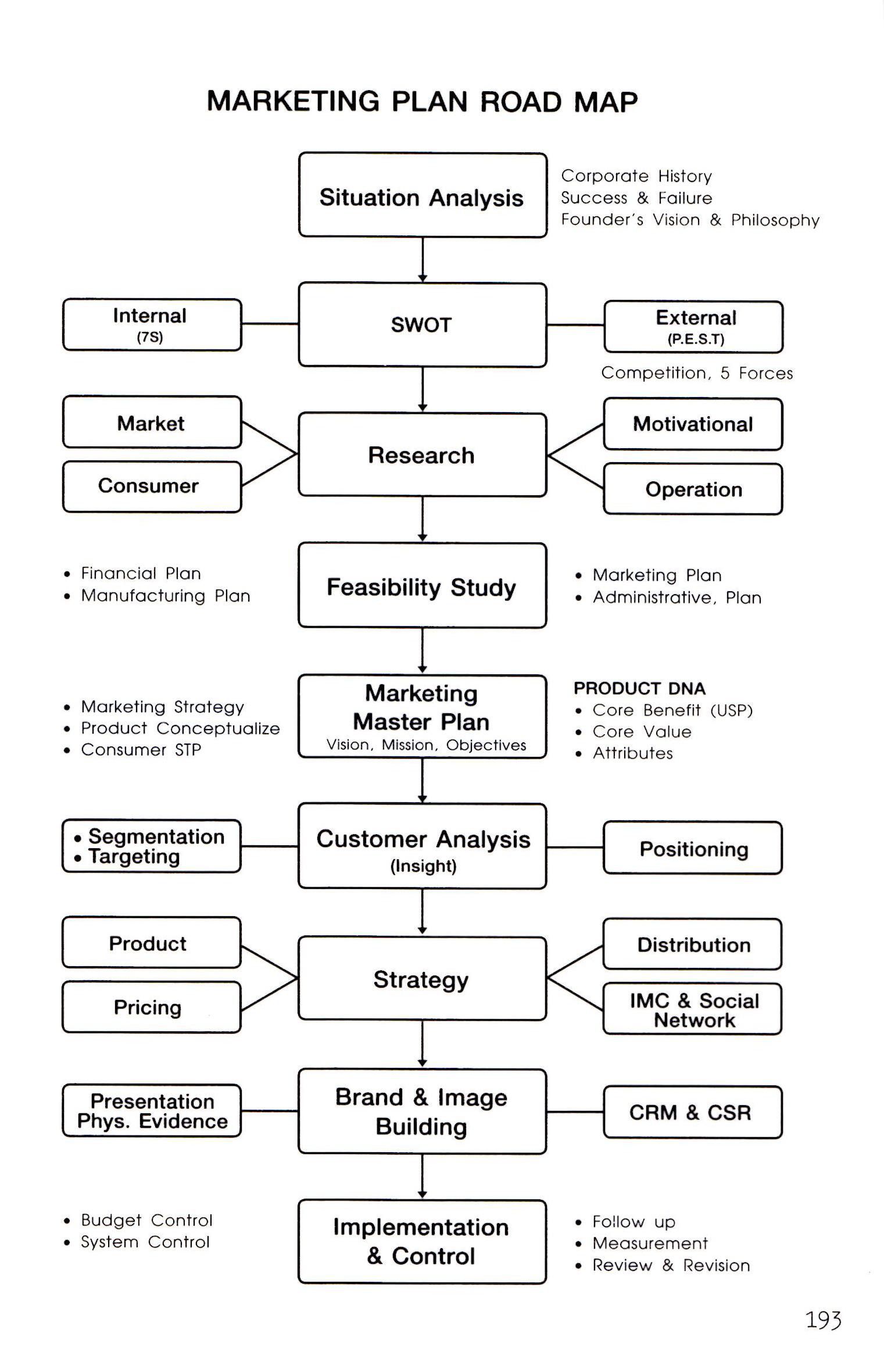 Marketing plan Road Map