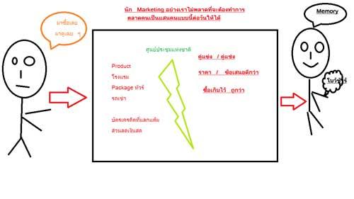 เก็บตกการตลาดที่แข่งขันกัน ในงานไทยเที่ยวไทย