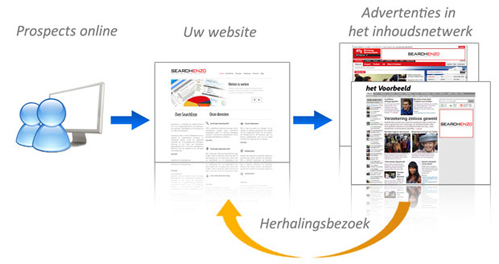 เริ่มต้น Google Remarketing ( Step by Step )
