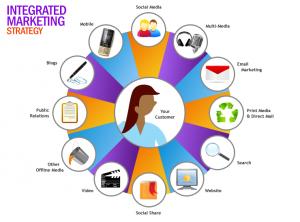 importance of Integrated Marketing Communications (I