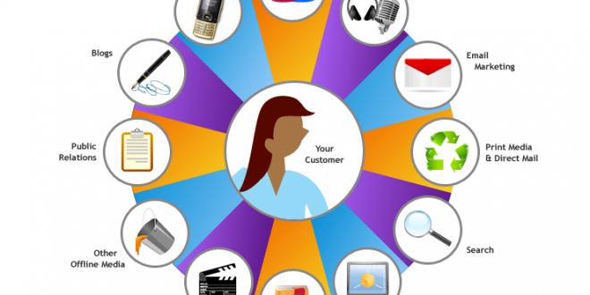 Branding กับกลยุทธ์การสร้าง ด้วย IMC (Integrated marketing communications)