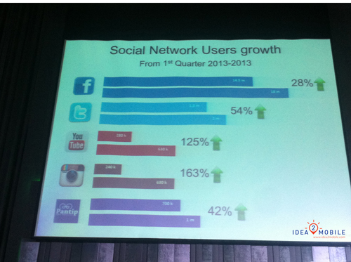 Growth social Network on mobile