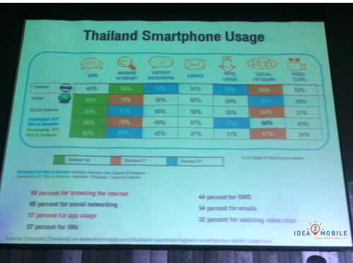 Thailand Smartphone Usage