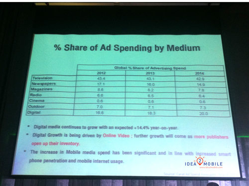 Spend Ad for media