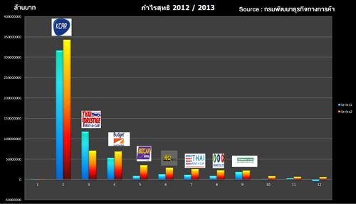 กำไรปี 2012 - 2013 หมวดเช่ารถ