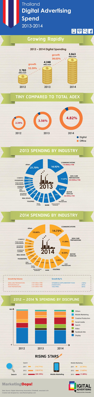 [infographic+Whitepaper] DAATเผยทิศทางภาพรวมธุรกิจโฆษณาดิจิทัลปี 2556-2557