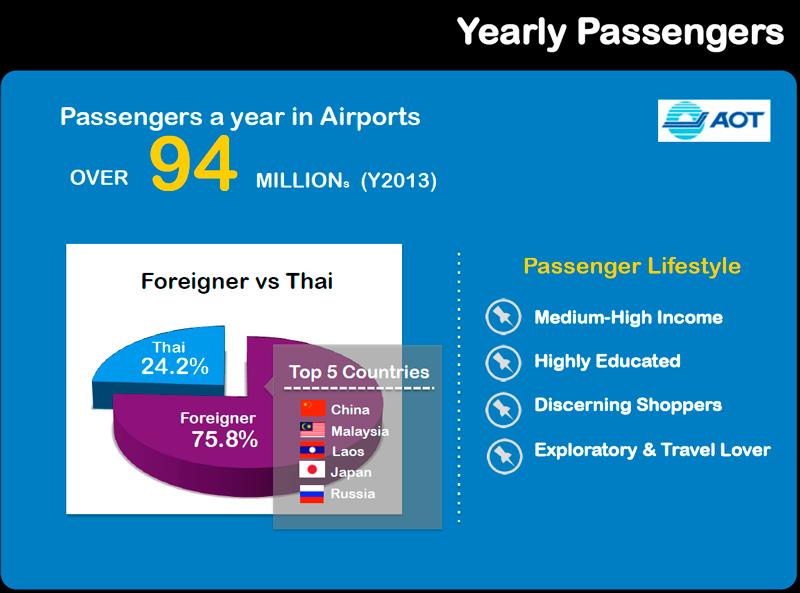 Passenger Thailand AOT
