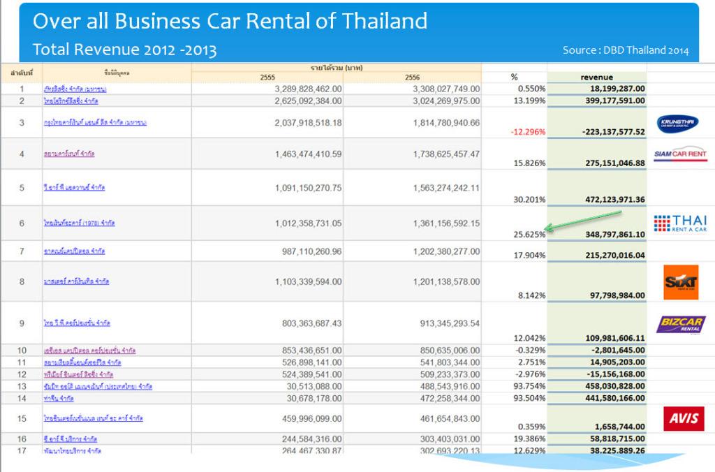 market share carrent thailand
