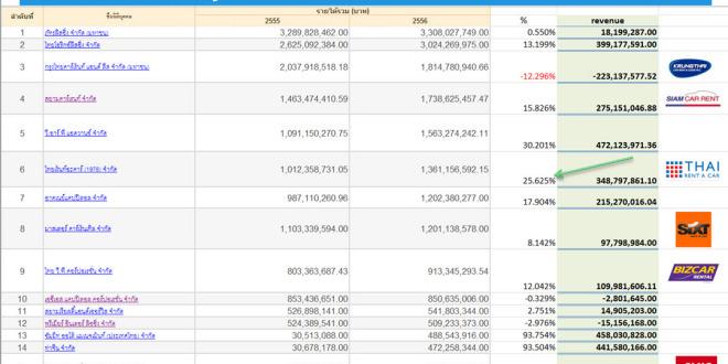 Overall Business Car Rent Thailand การบ้านภาพรวมตลาดรถเช่า