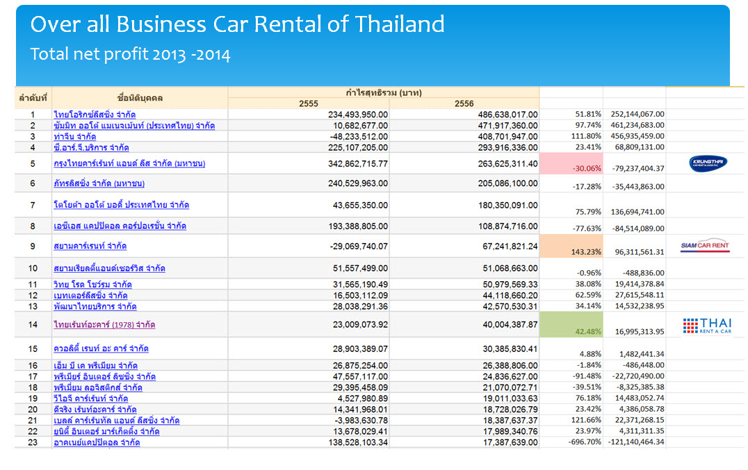 market share carrent thailand