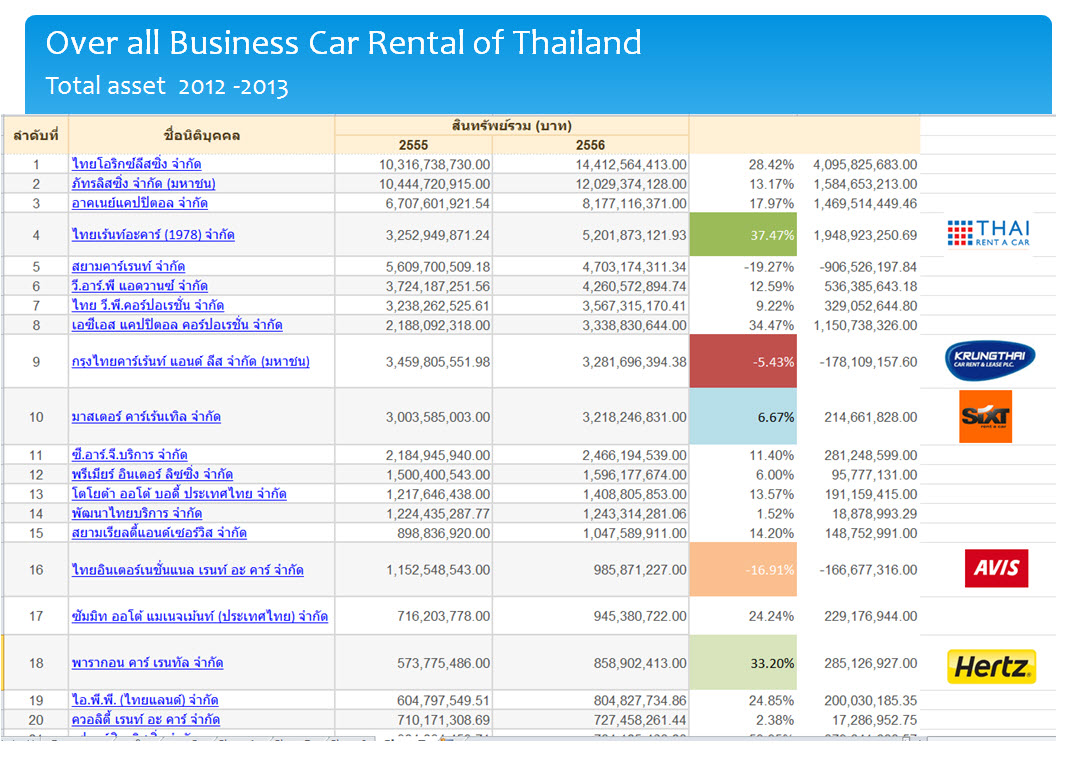 Asset total car rent