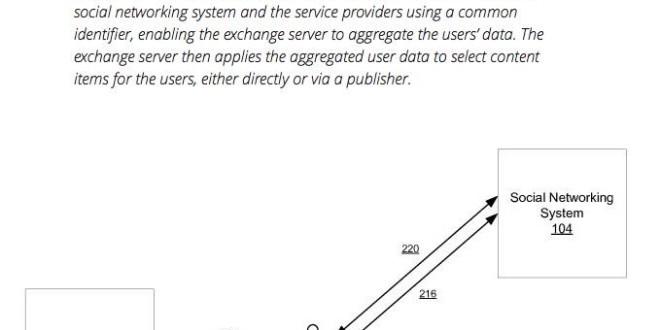 Facebook เตรียมทำ Super ad-exchange ของตัวเอง ระบบการซื้อโฆษณาแบบ Programmatic แบบครบวงจร