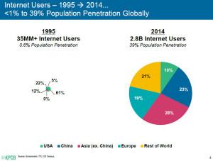 ตัวเลขการใช้งานของ Internet