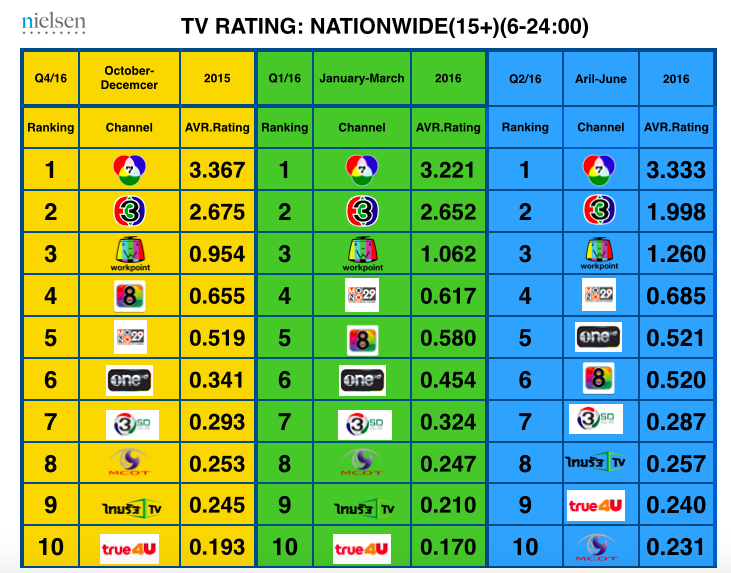 Rating TV