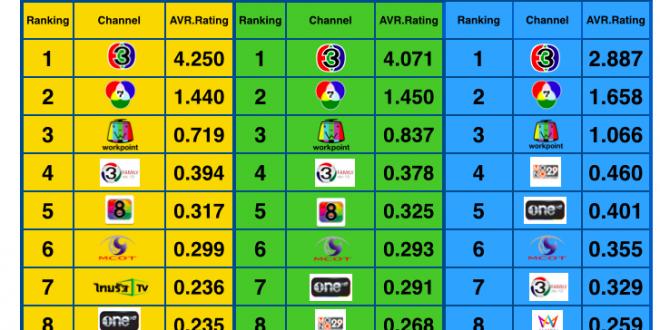 Rating TV เก็บไว้ทำแผน ข้อมูลจาก pantip