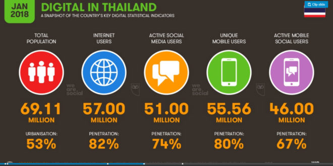Digital in 2018 in Thailand