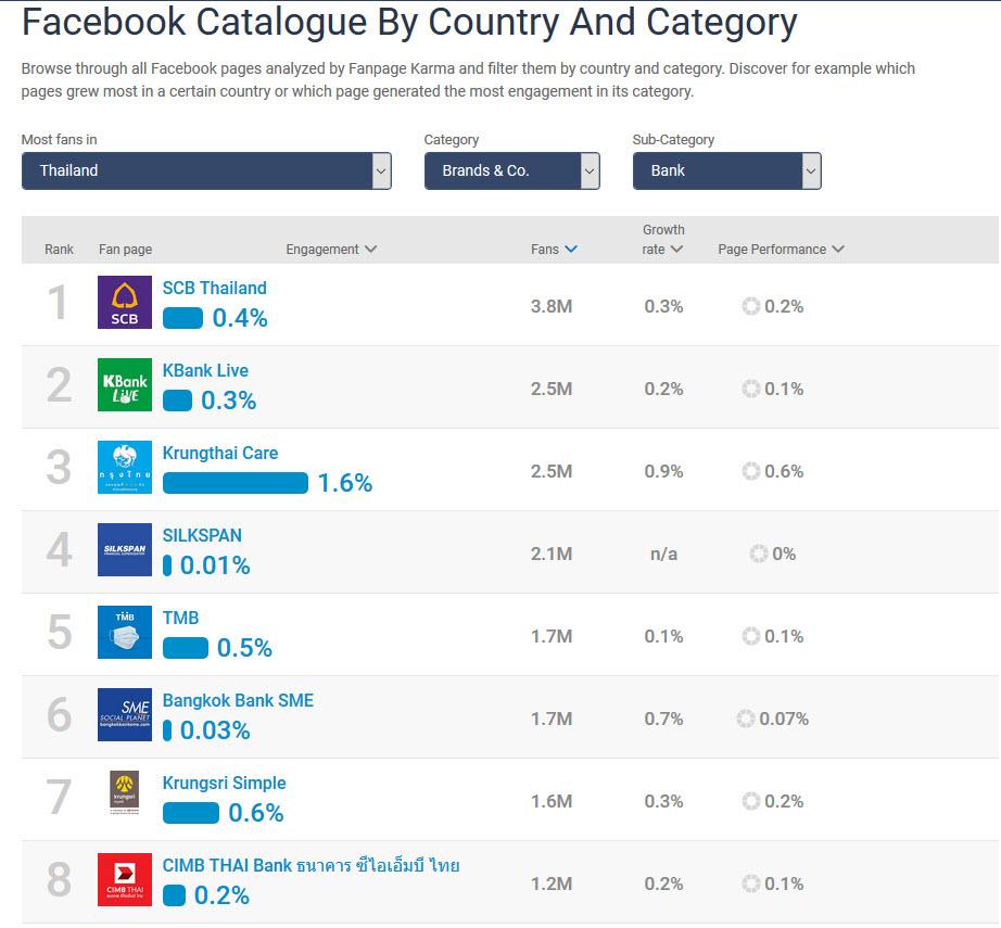 ลองใช้งาน Fanpage Kama เครื่องมือ วิเคราะห์ข้อมูล Social Network