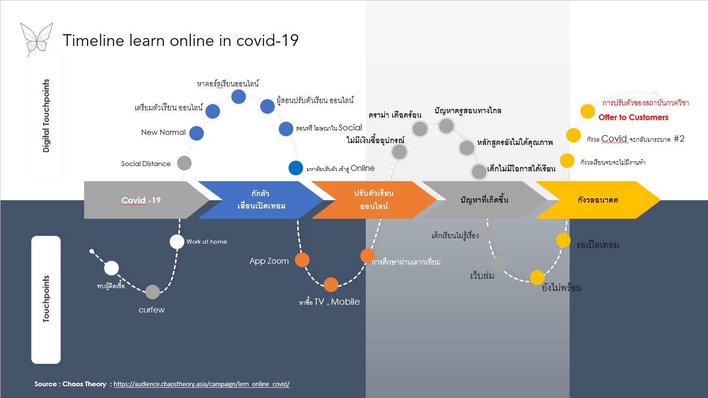 ภาพรวมของ angle ของการเรียนออนไลน์