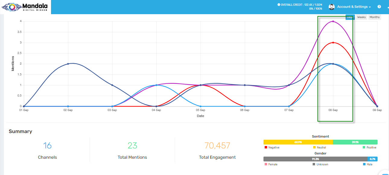 mandala Social listening analytics