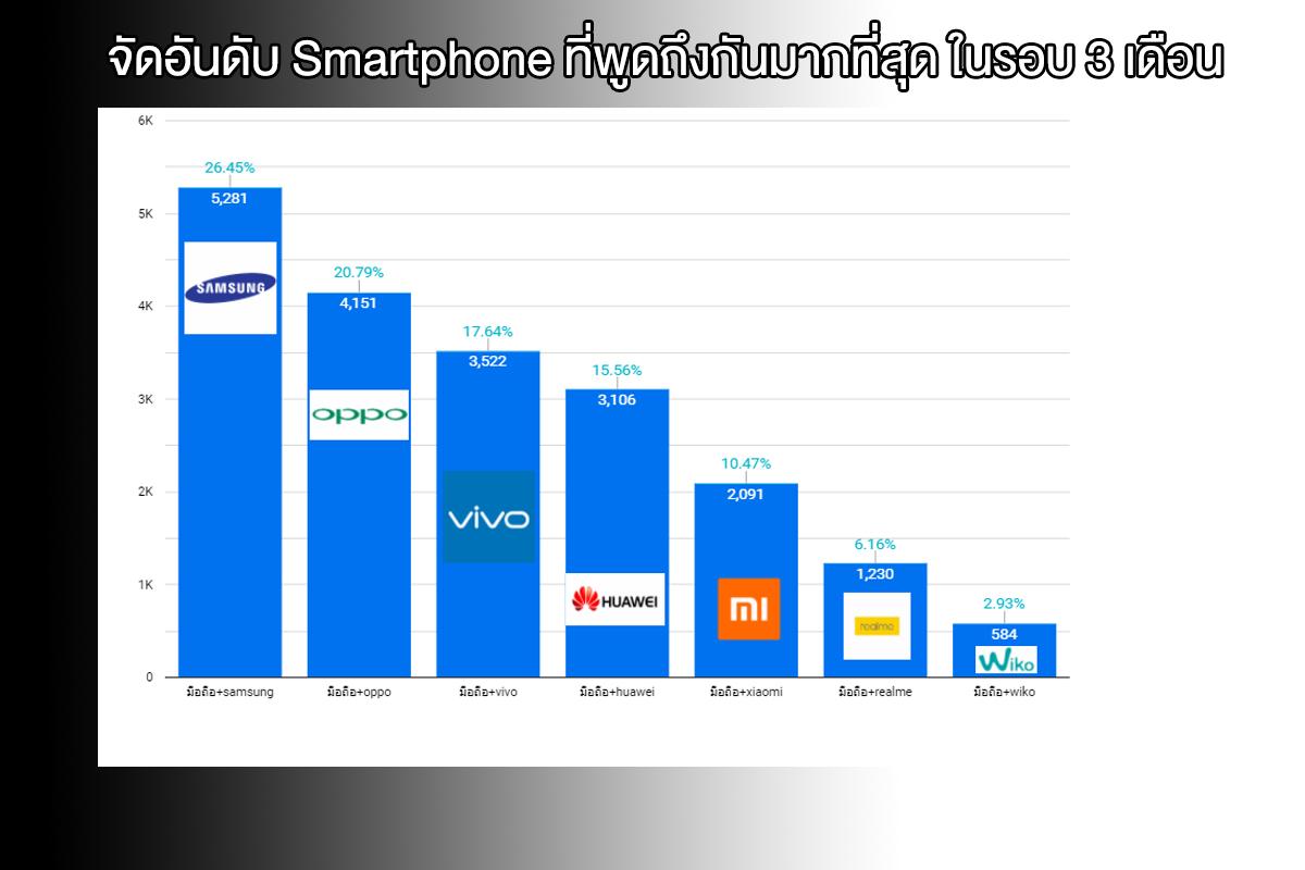 จัดอันดับ Smartphone ที่พูดถึงกันมากที่สุด ในรอบ 3 เดือน