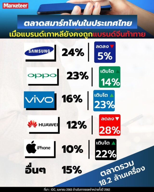 ส่วนแบ่งทางการตลาดของ Smartphone