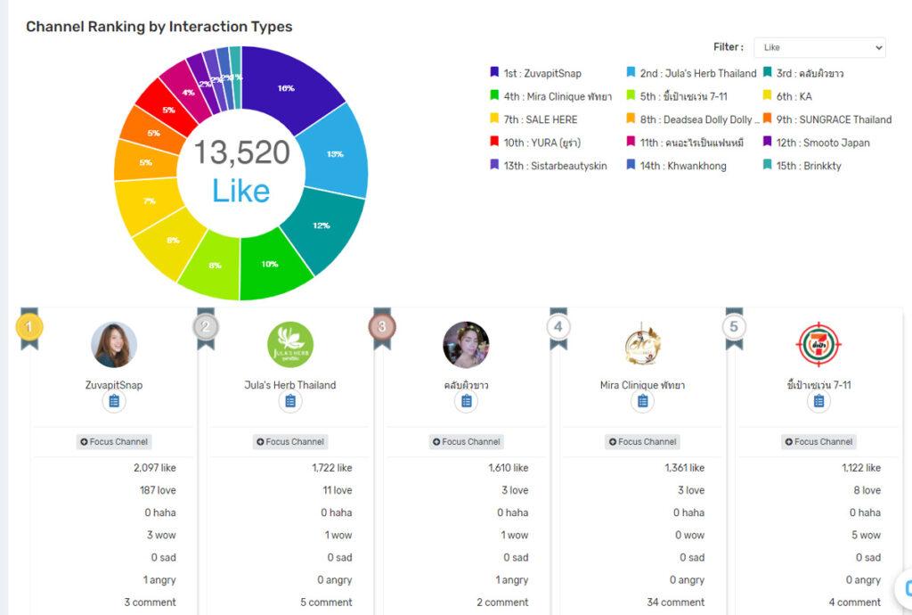 Freemium Mandala Analytics
