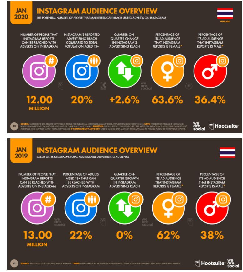 5 Trends Social Media for 2021