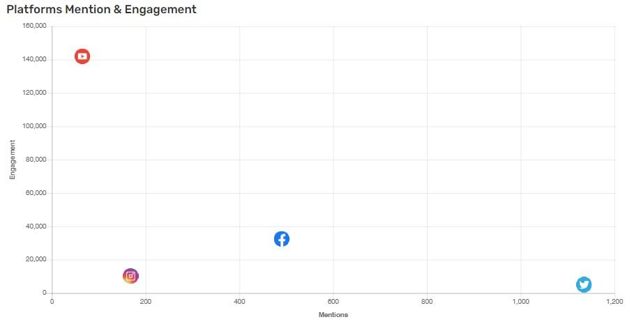 ช่องทาง engagement สูงสุด