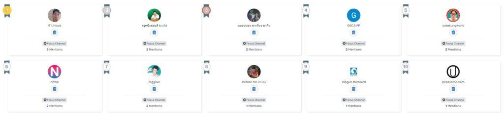 9 อันดับ Blogger ที่ รีวิว แล้วได้ Score ที่ดีที่สุด