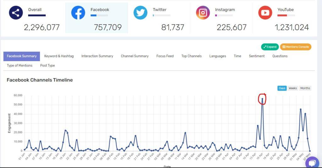 วิเคราะห์ Content ด้วย social data