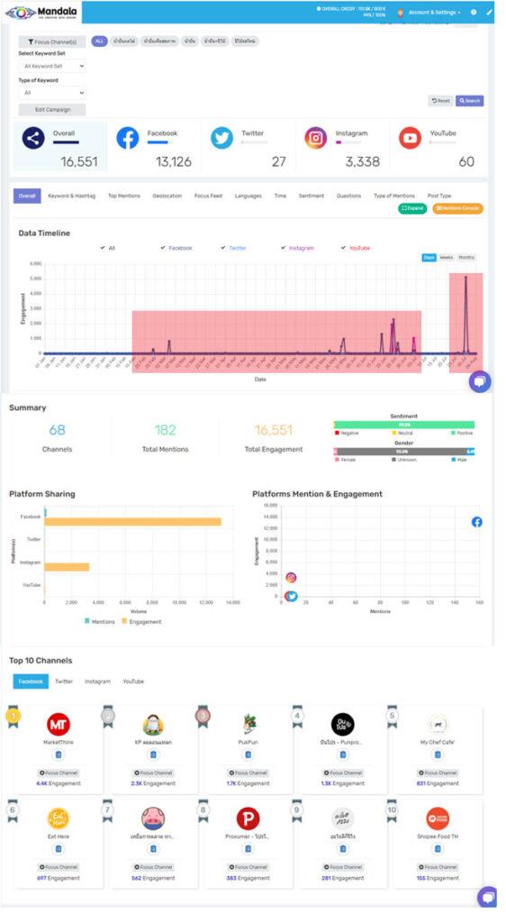 ปีโป้ กับ Social Data
